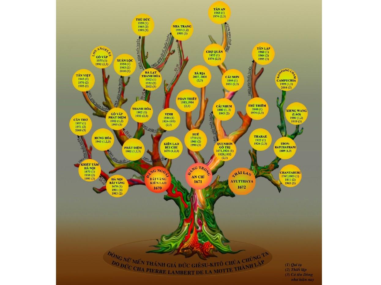 350 năm Dòng Mến Thánh Giá: Ba mươi Hội Dòng Mến Thánh Giá